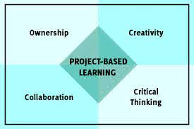 Aspects of Effective Project-Based Learning - Big Deal Media